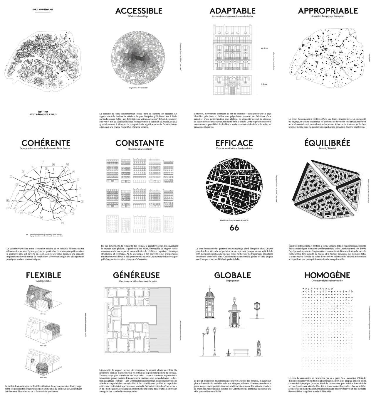 Paris Haussmann : A Model's Relevance